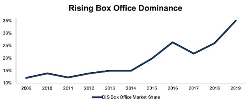 Disney's Box Office Dominance