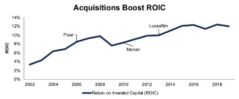 Disney's ROIC Through Acquisitions