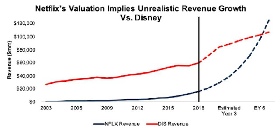 Netflix Vs. Disney: Historical and Forecasted Revenue