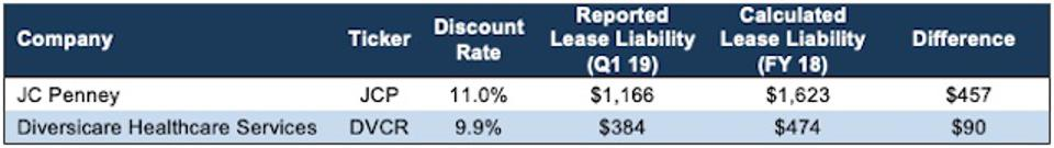 Companies with Outlier Discount Rates
