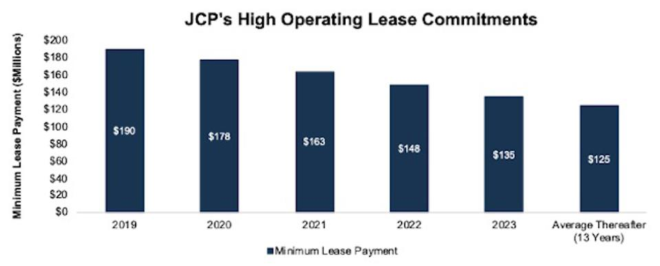 JCP's Operating Lease Commitments by Year