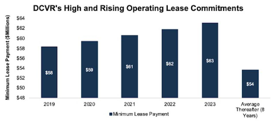 DVCR's Operating Lease Commitments by Year
