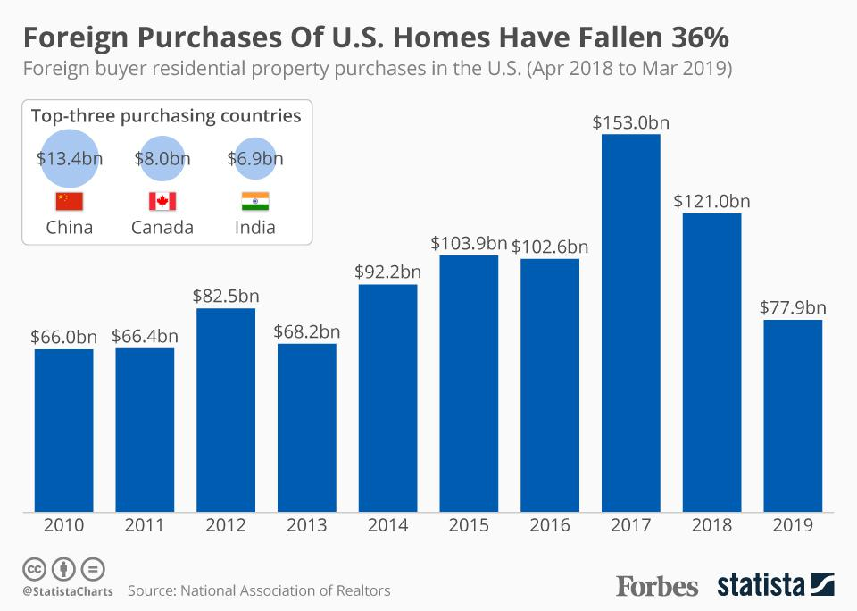 Foreign Purchases of U.S. Homes Have Fallen 36%