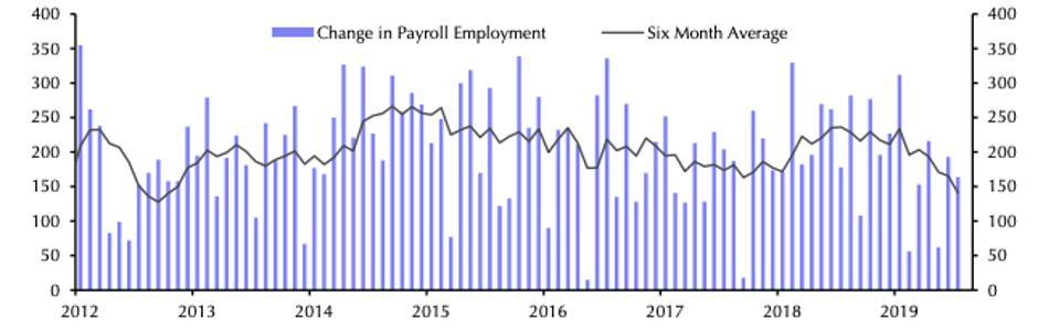 Job growth since 2012