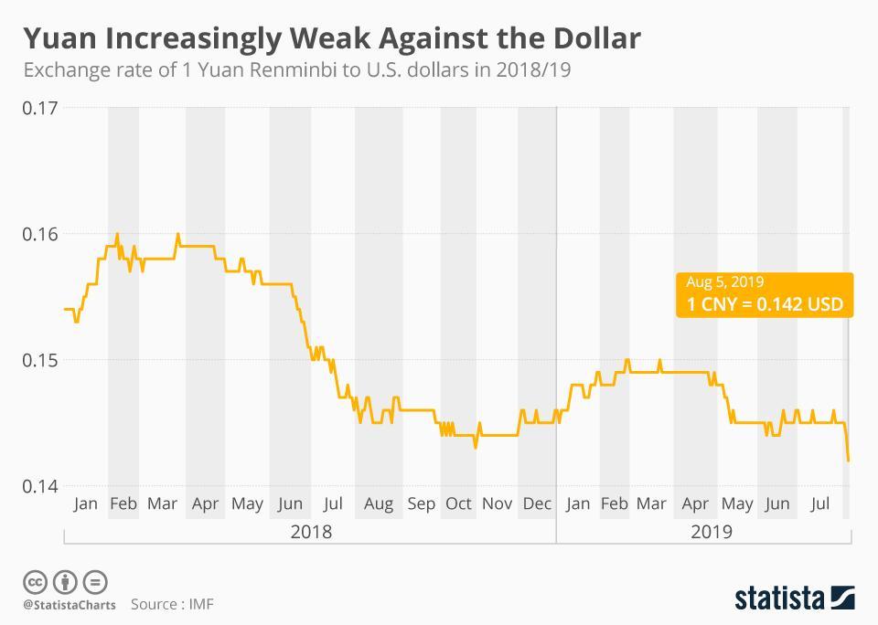 Chinese Yuan v US Dollar