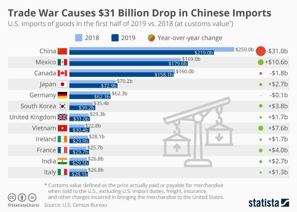 china us tariff