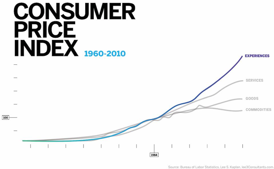 Experiences Premium, Consumer Price Index, 1960-2010