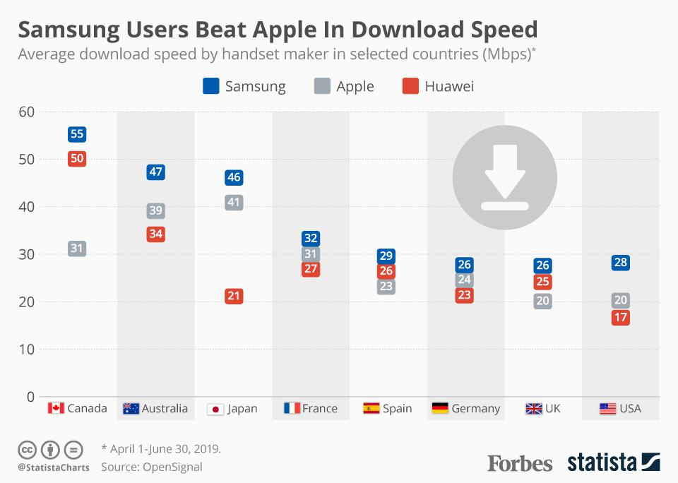 Samsung Users beat Apple In Download Speed