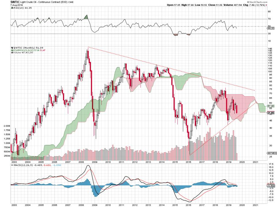West Texas Intermediate.