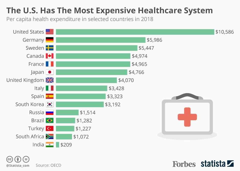 How U.S. Healthcare Spending Per Capita Compares With Other Countries [Infographic]