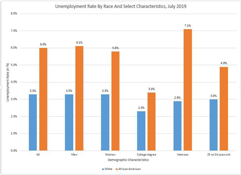 Unemployment Rates By Race And Other Characteristics