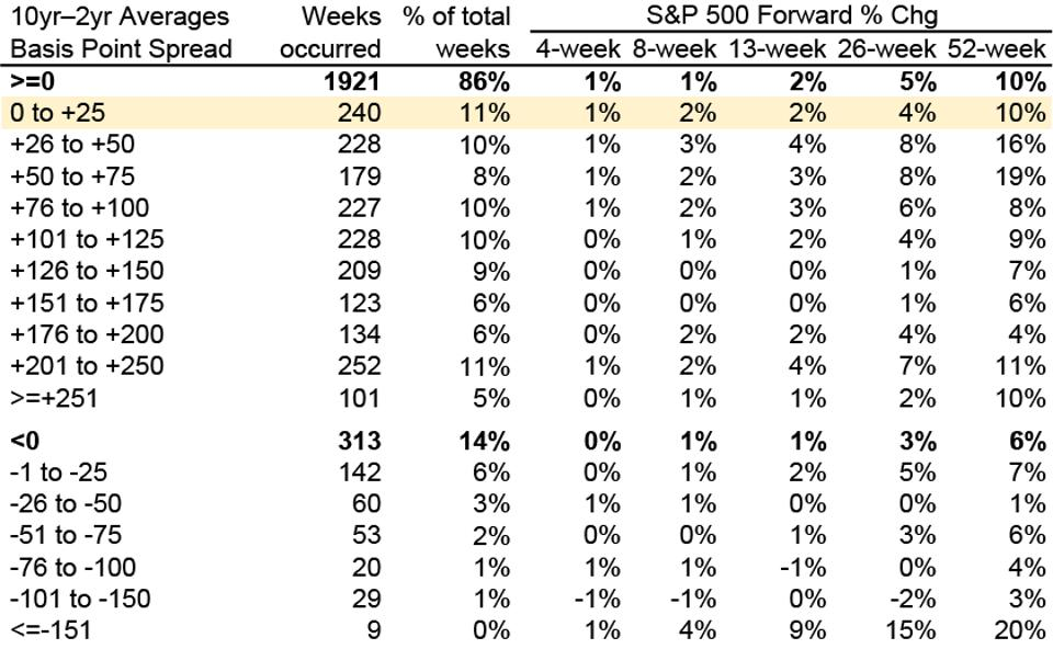 Ranges of yield curve environments and forward S&P 500 gains
