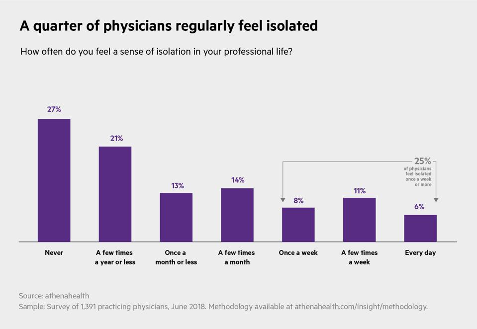 A quarter of doctors report feeling isolated at least once a week.