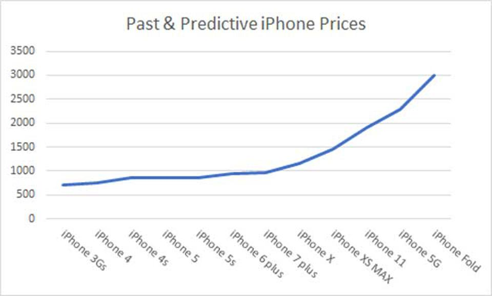 iPhone price extraporlation.