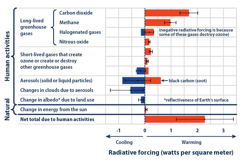 climate-radiative forcing.