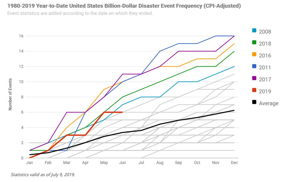 NOAA graphic on frequency of billion-dollar climate disasters 1980-2019