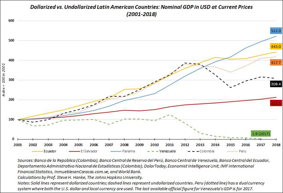GDP Latin America