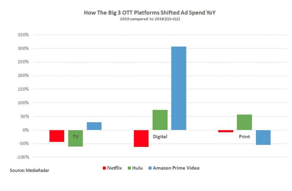How the big 3 streaming media platforms' ad spend changed year over year