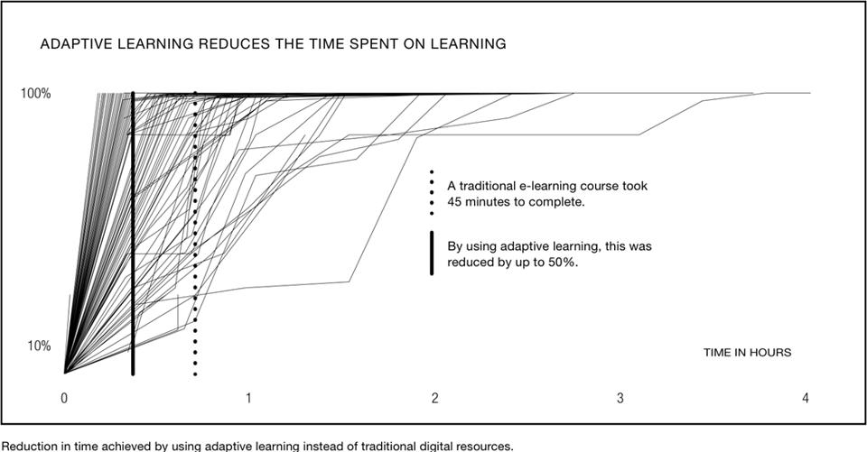 Adaptive learning reduces the time spent on learning.