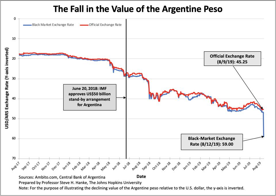 Argentina S Peso And The Imf