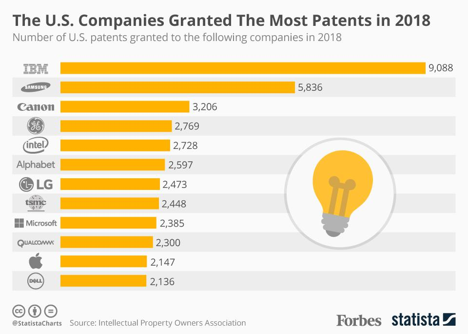 The U.S. Companies Granted The Most Patents In 2018