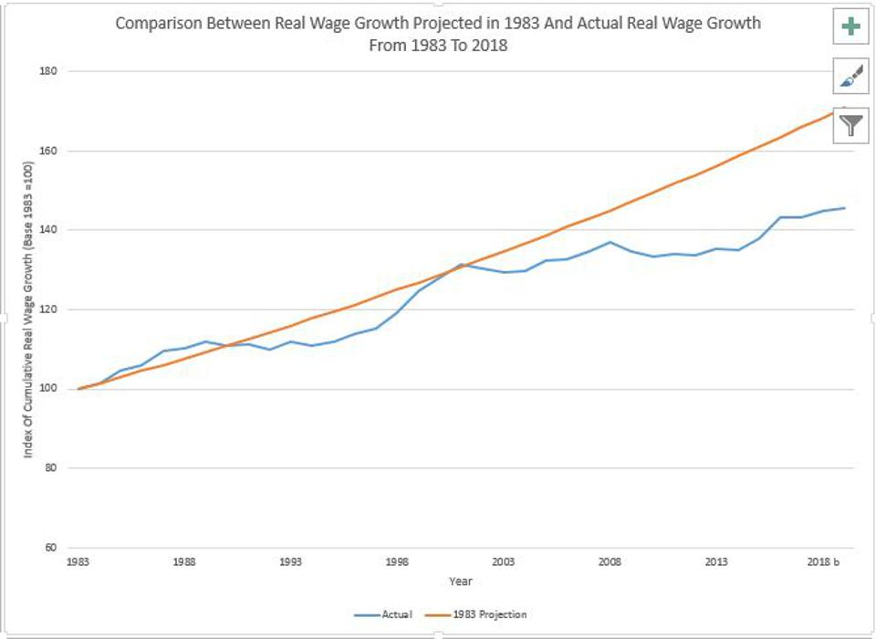 Real Wage Growth Falls Below Expected Levels.