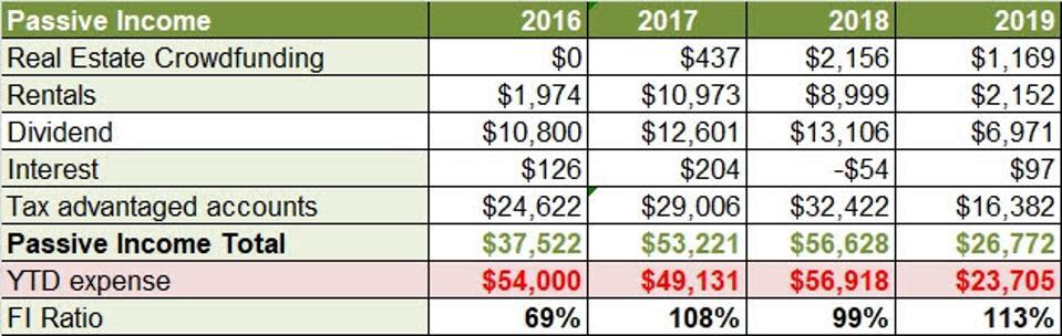 Joe Udo's passive income streams and expenses.
