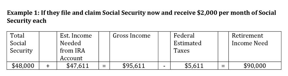 If they file and claim Social Security now and receive $2,000 per month of Social Security each