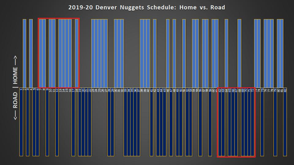2019-20 Denver Nuggets 2019-20 schedule: Home vs. Road