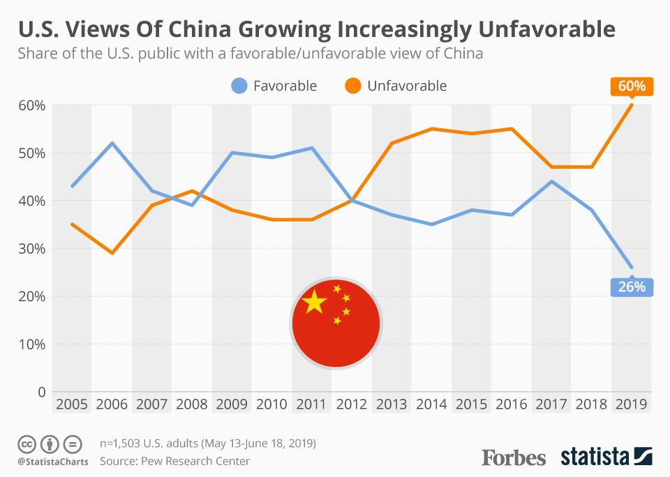 U.S. Views Of China Growing Increasingly Unfavorable