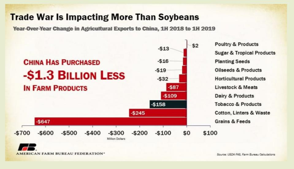 Farm products impacted by U.S. China trade war