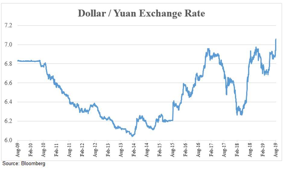 Dollar-Yuan FX Rate
