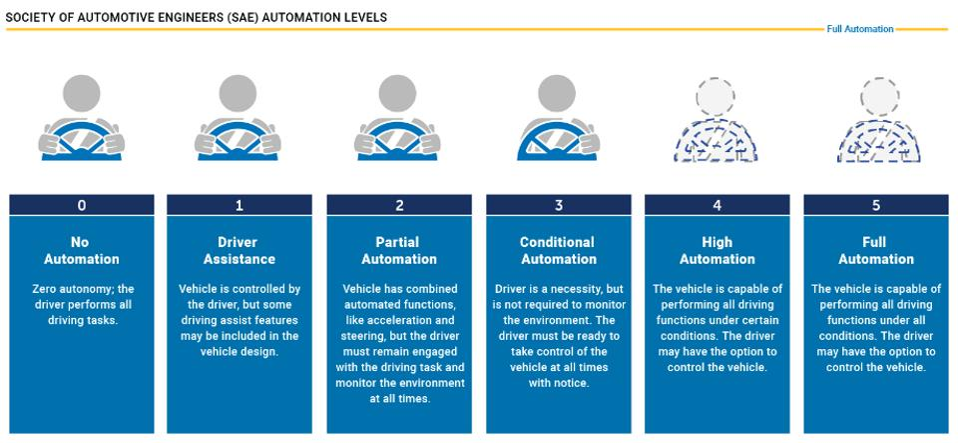 Autonomy chart