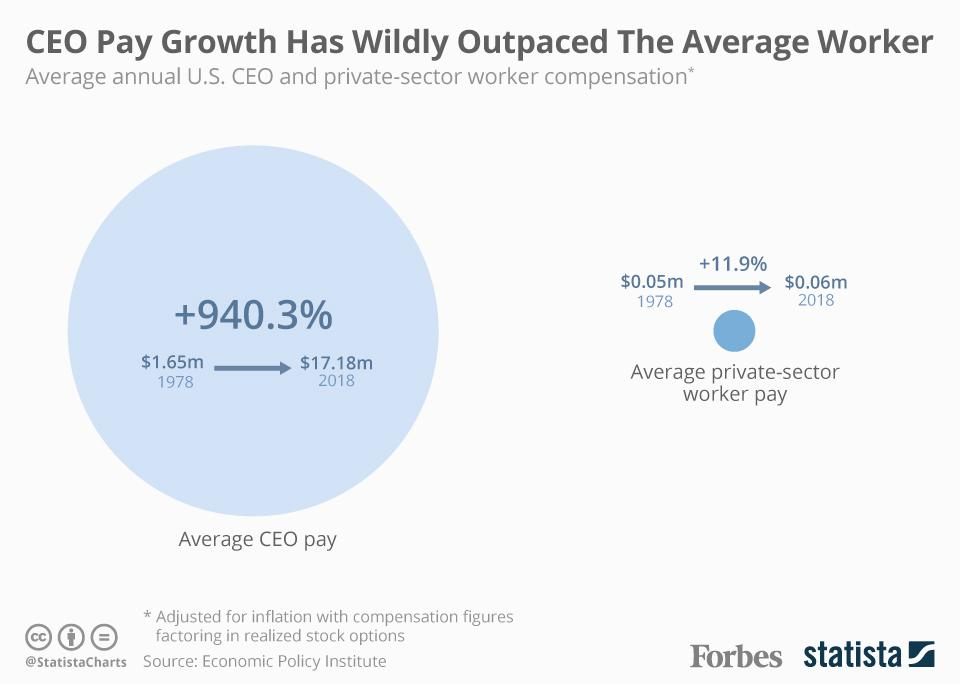 CEO Pay Growth Has Wildly Outpaced The Average Worker