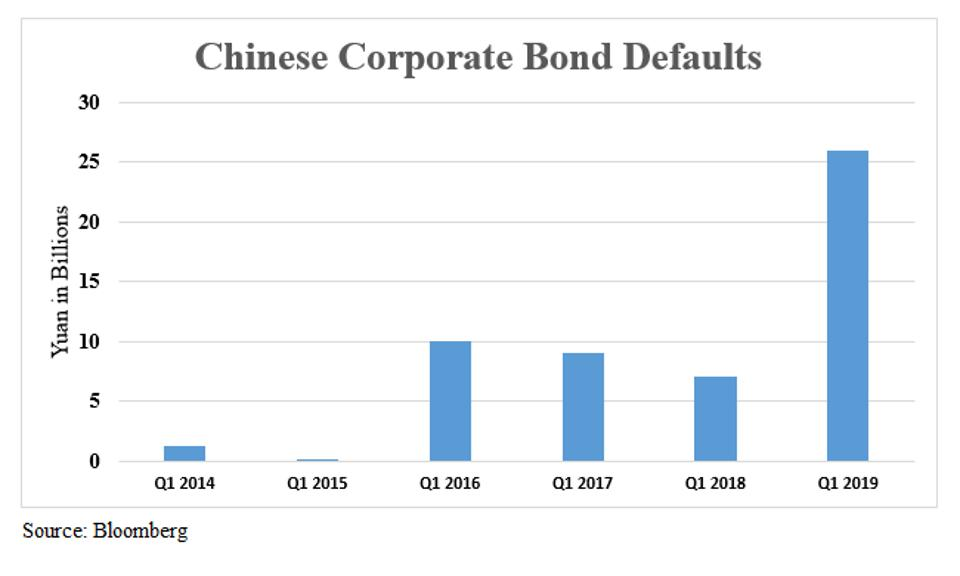 Chart showing Chinese Corporate Bond Defaults, which rose to new highs in 1Q2019