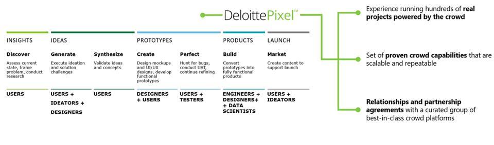 DeloittePixel