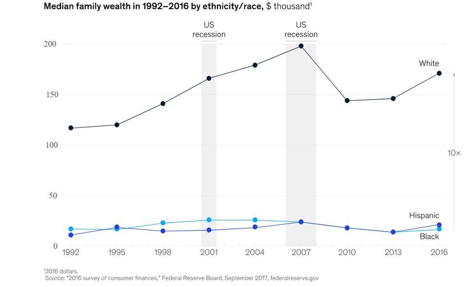 median family wealth