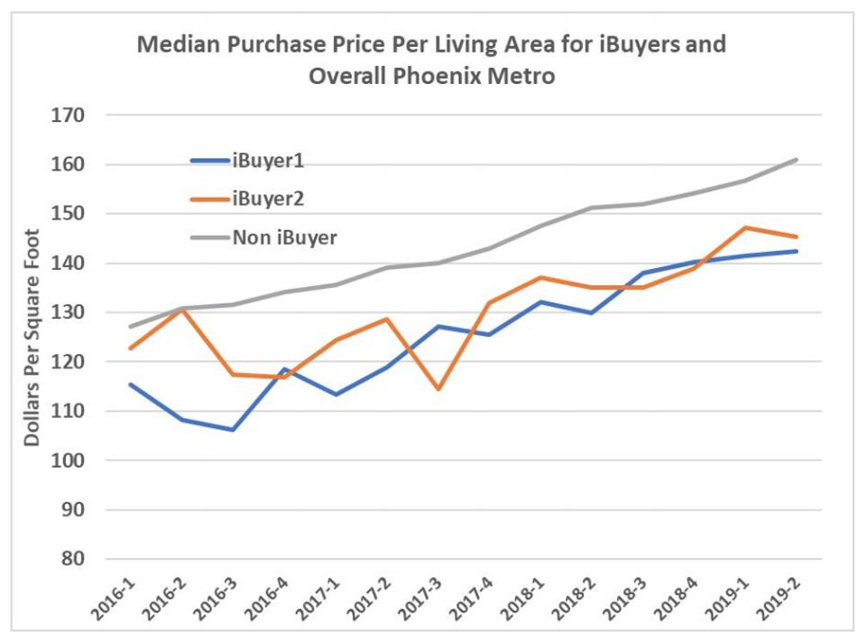 ibuyers vs open market