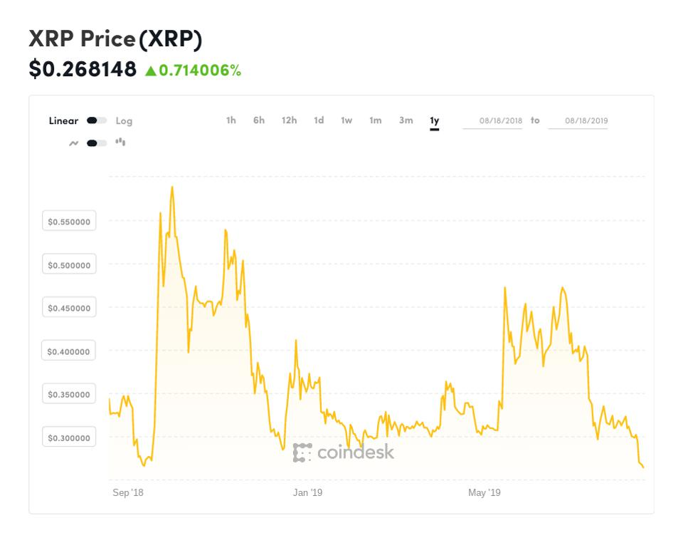 bitcoin, bitcoin price, ripple, XRP, chart