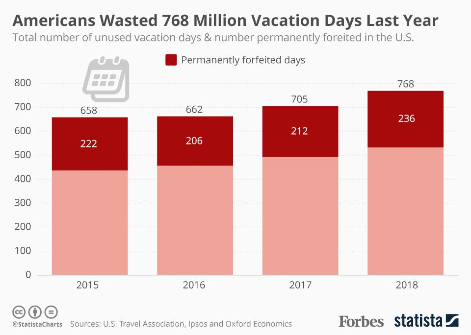 Americans wasted 768 million vacation days last year.