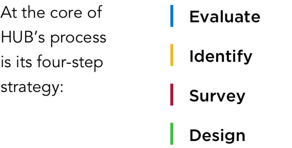 At the core of HUB's process is its four-step strategy: Evaluate, Identify, Survey, Design