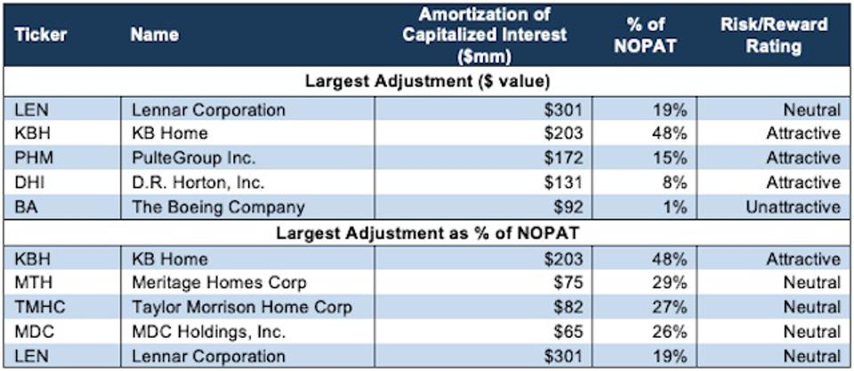 Biggest Amortization of Capitalized Interest Adjustments