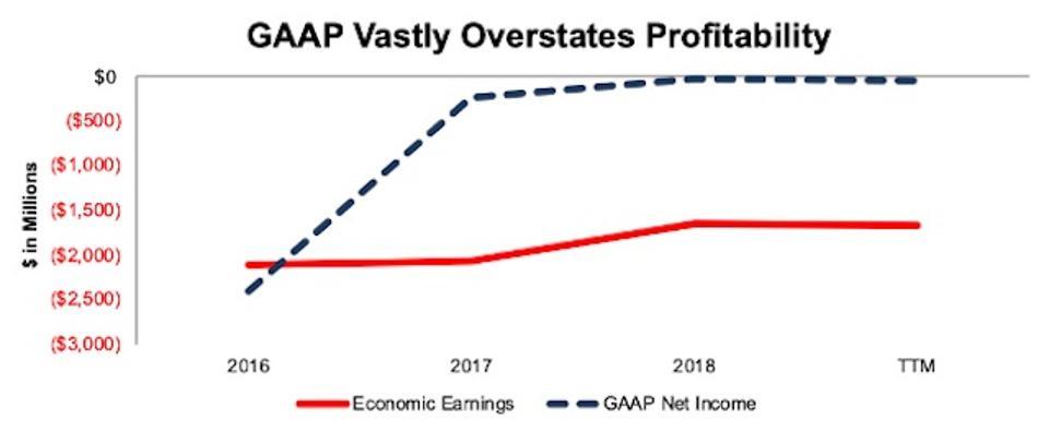 NOV's GAAP Net Income Vs. Economic Earnings