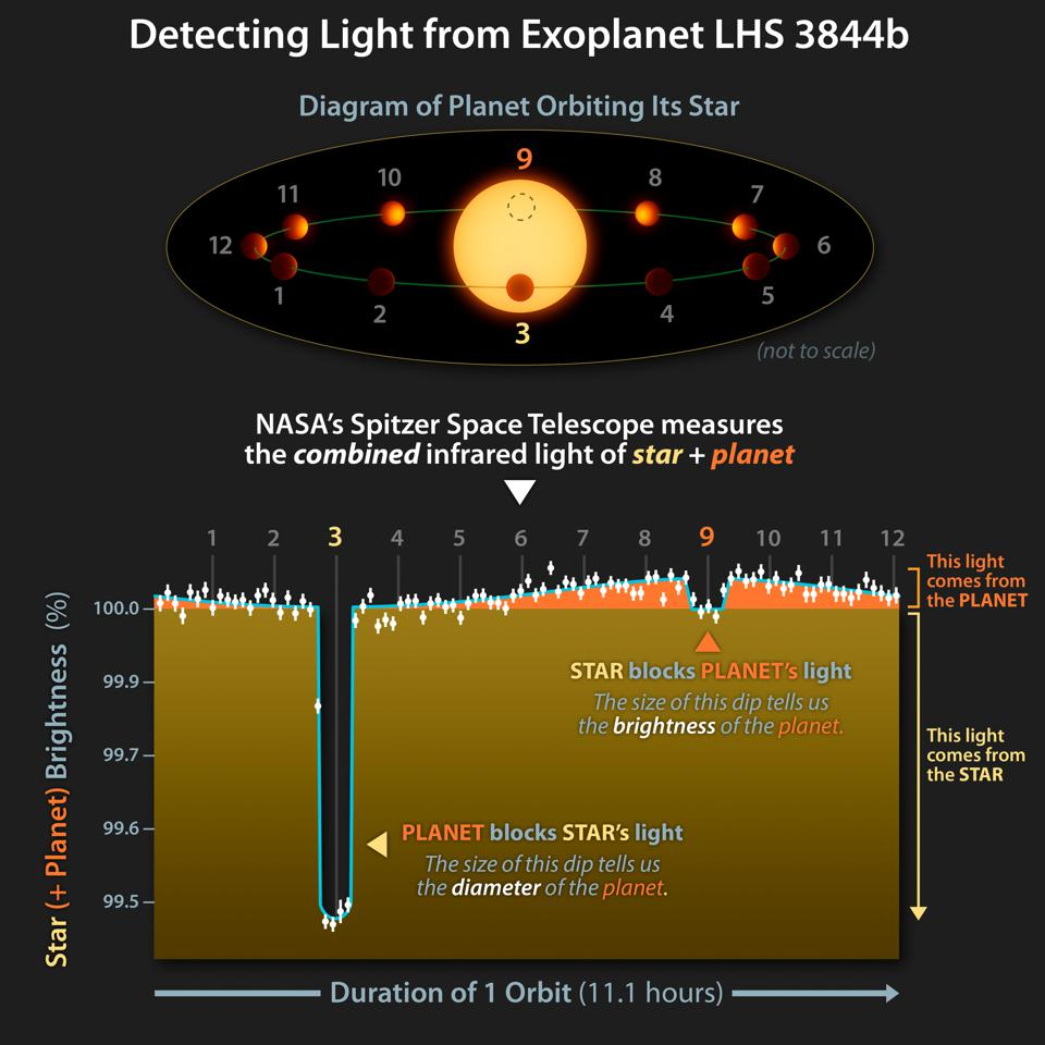 Detecting Light from Exoplanet LHS 3844b