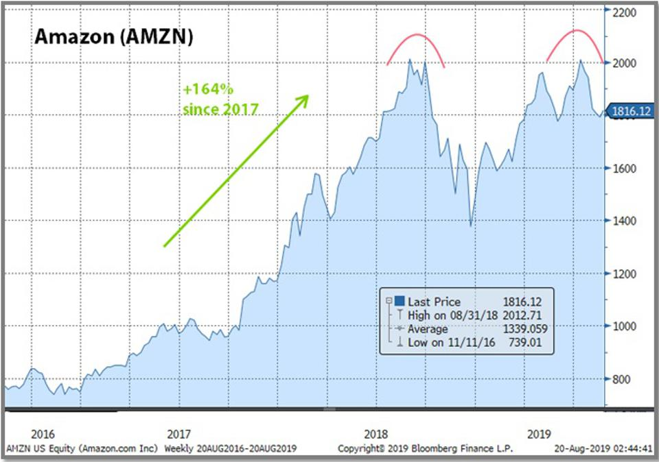 Amazon top could spell a market top.