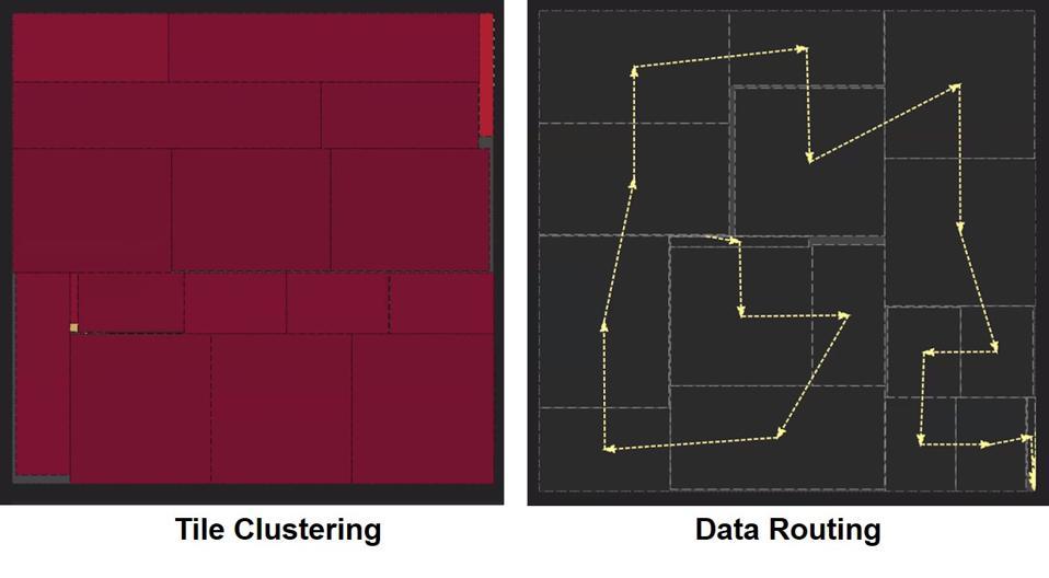 Le clustering et le routage des données d'un réseau de neurones