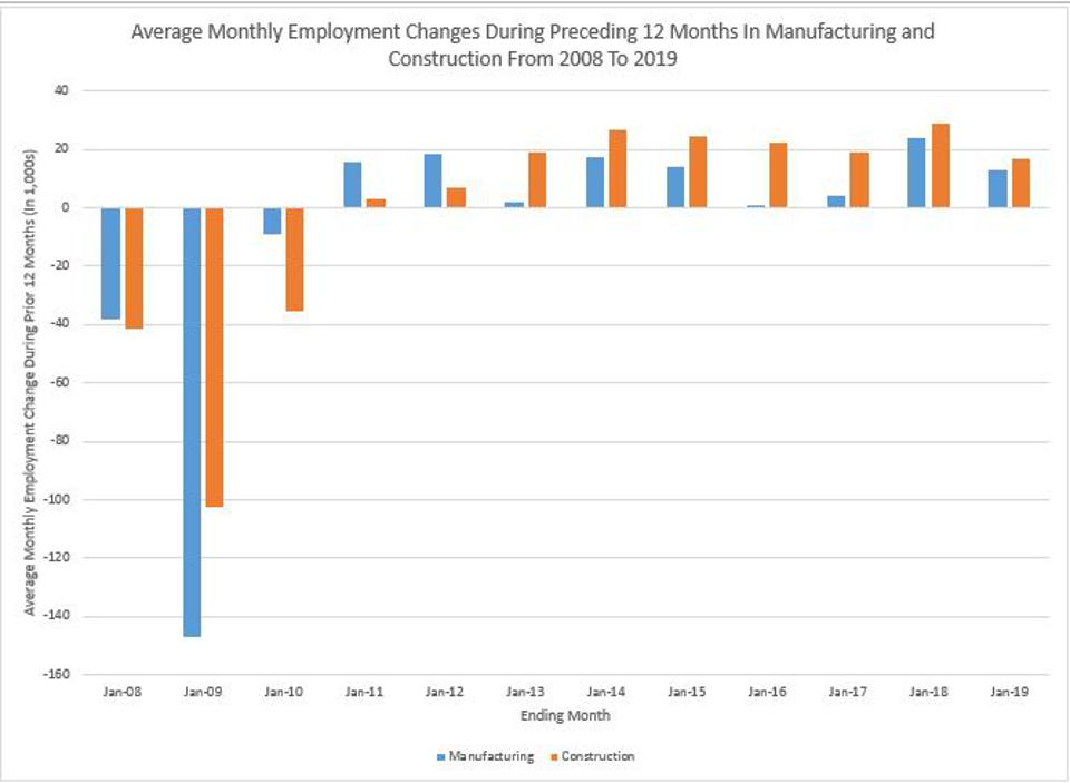Slower Hiring In Manufacturing and Construction