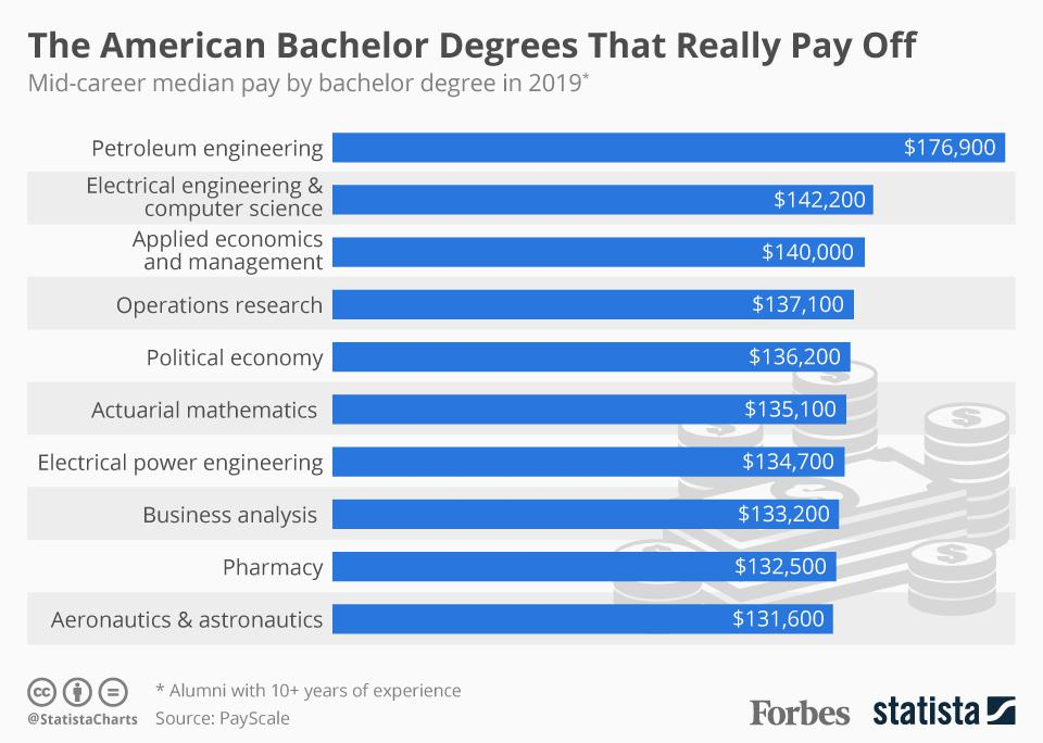 The American Bachelor Degrees That Really Pay Off.