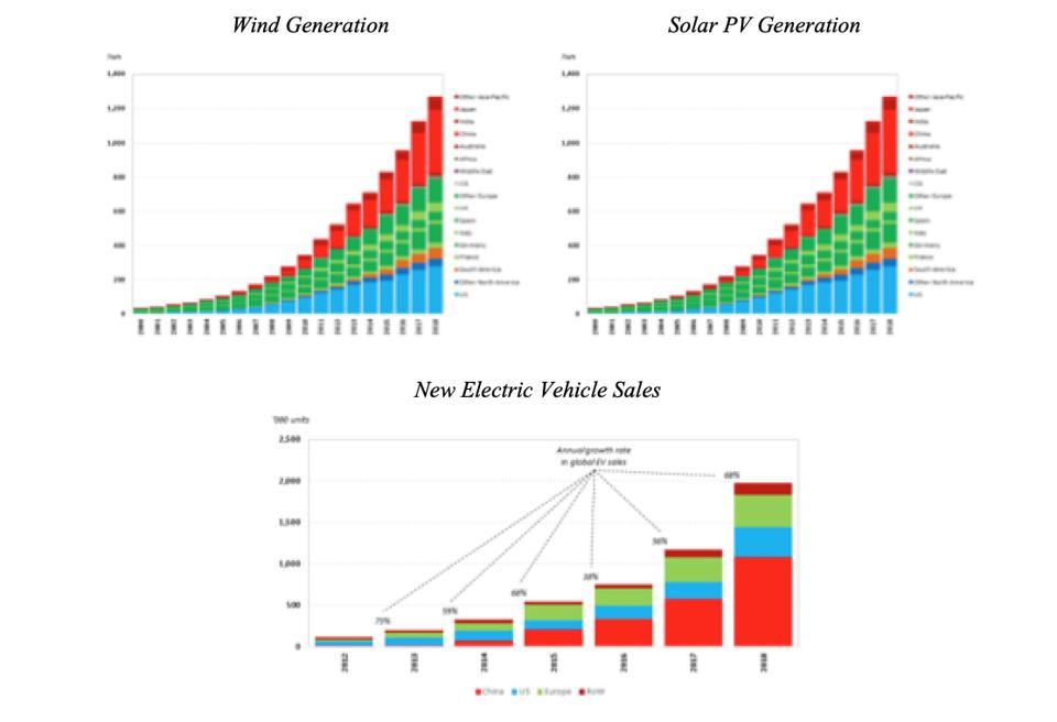 Global Wind, Solar and EV Growth (BP Statistical Review, 2019)