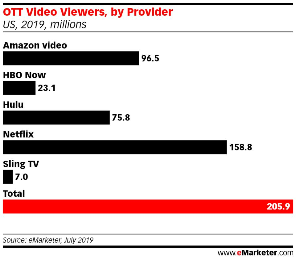 Netflix remains No. 1 for now but Amazon Prime Video and Hulu are catching up.